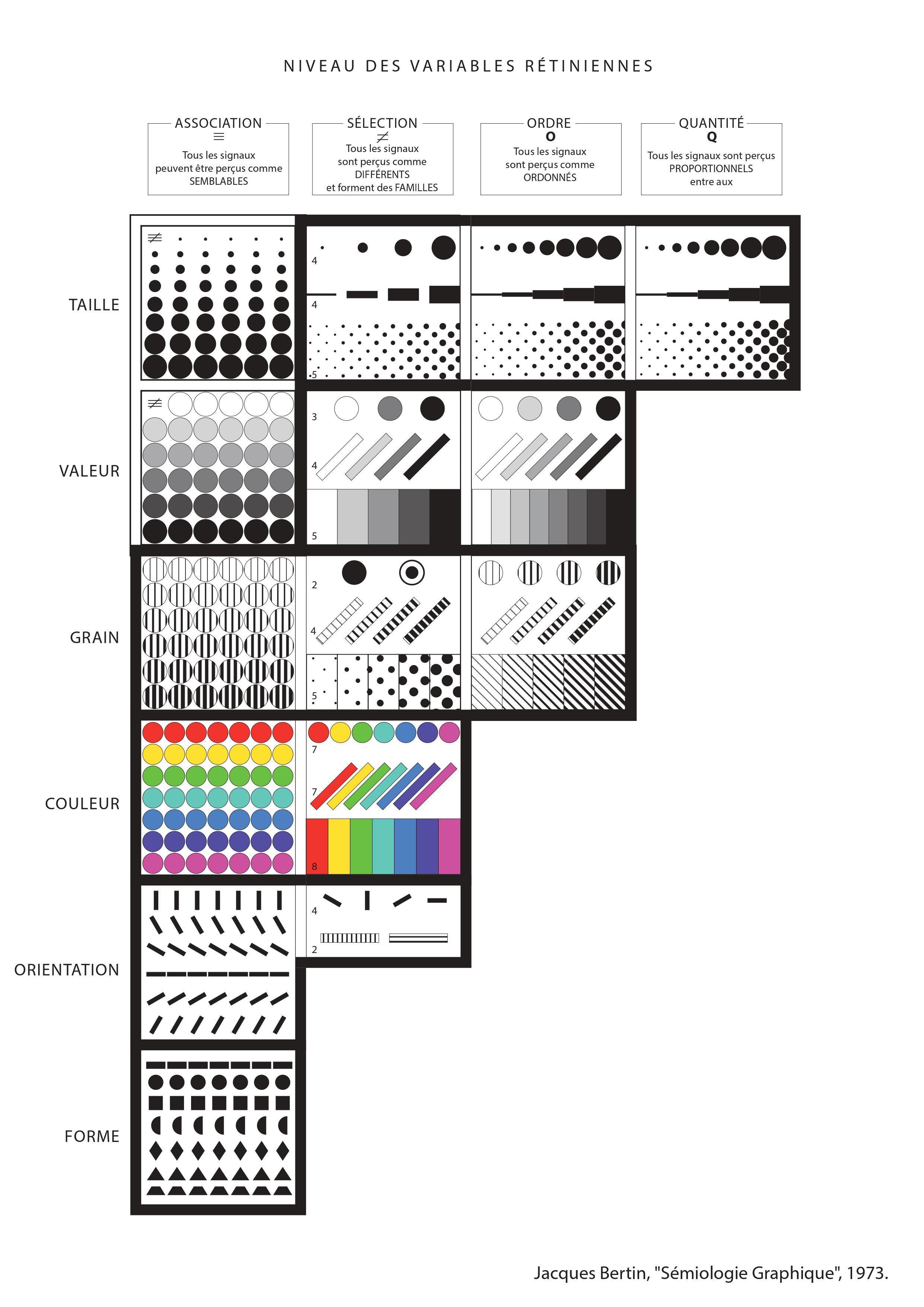 Tableau de Sémiologie Graphique – Bertin