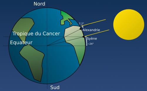 Eratosthene et la mesure de la circonférence terrestre