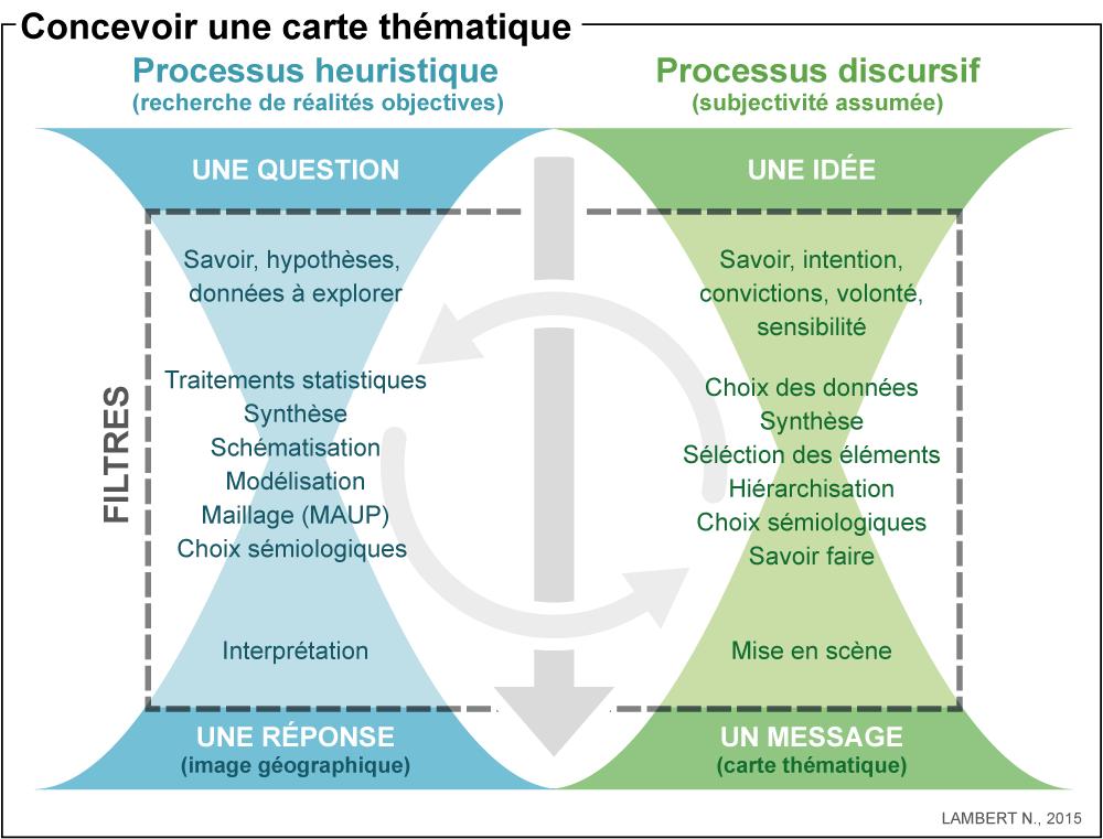 Les processus de conception : heuristique et discursif