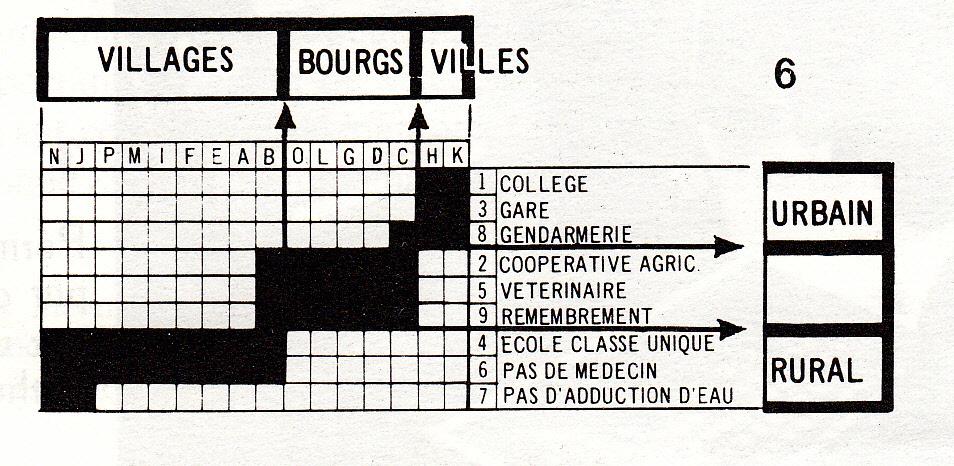 Matrice ordonnable — Jacques Bertin
