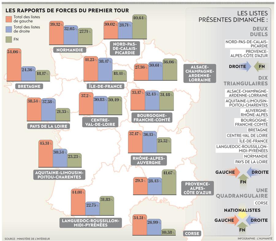 Les rapports de forces au premier tour des régionales 2015 en France — humanite.fr
