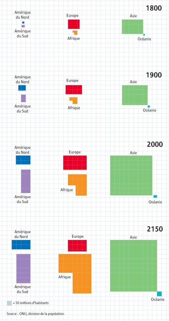 Trois siècles d'évolution de la population mondiale — visionscarto.net