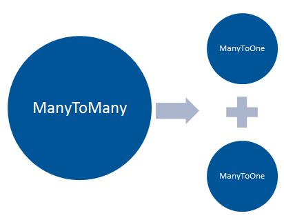 Décomposition de la relation ManyToMany