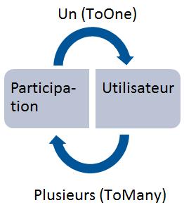 Relation entre Participation et Utilisateur