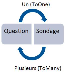 Relation entre Question et Sondage