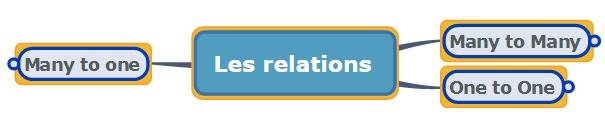 Résumé des relations avec Doctrine 2