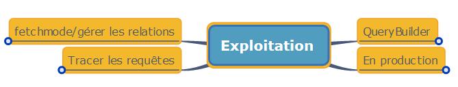 Résumé de l'exploitation d'une base de données avec Doctrine 2