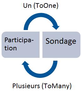 Relation entre Participation et Sondage