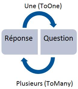 Relation entre Question et Réponse