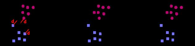 Figure 4 : A gauche, on maximise la distance $d$ entre la frontière et les points d'entraînement. Au centre, une frontière non-optimale, qui passe très près des points d'entraînement. Cette frontière classe de façon erronée le rond rouge clair comme un carré bleu ! Au contraire, à droite, la frontière optimale (qui maximise $d$) classe bien le rond rouge clair comme un rond rouge.