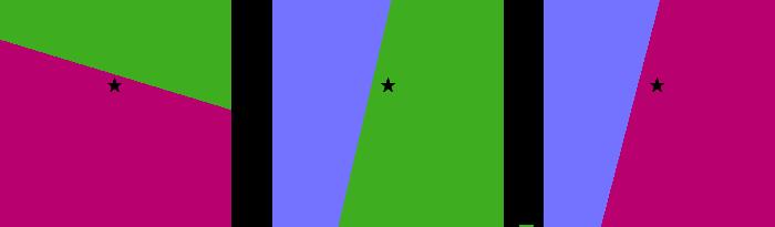 Figure 14 : l'étoile est plus frelon que guêpe, plus guêpe qu'abeille et plus frelon qu'abeille.
