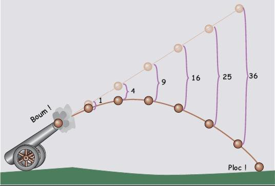 calculer une trajectoire