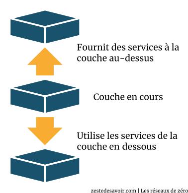 Représentation schématique d'un modèle en couches (CC BY)