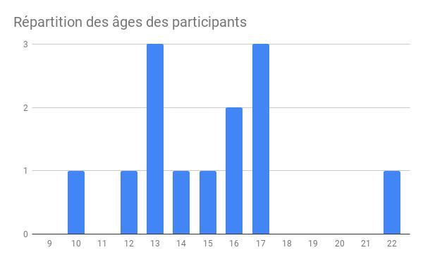 Répartition des âges des participants