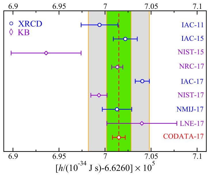 Graphique précisant les valeurs successives obtenues pour le calcul de la constante de Planck, avec les deux méthodes (balance de Kibble et XRCD). Une majorité des valeurs converge vers une bande verte centrée sur la valeur définitive fixée de la constante de Planck.