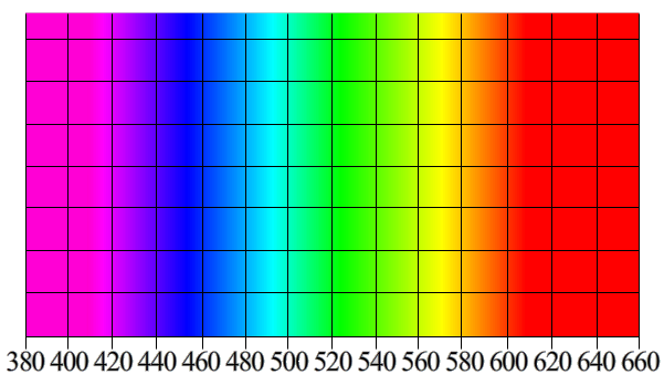 Une couleur associée à chaque $\lambda$.