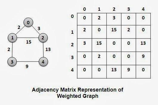Matrice d'adjacence d'un graphe pondéré