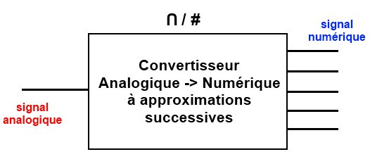 Le CAN à approximations successives
