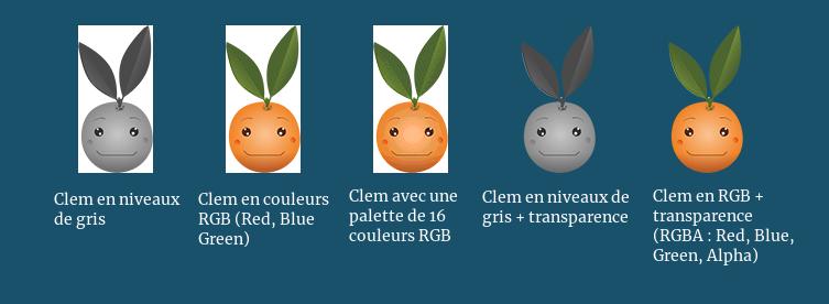 Les différents modes de couleur possibles avec PNG.